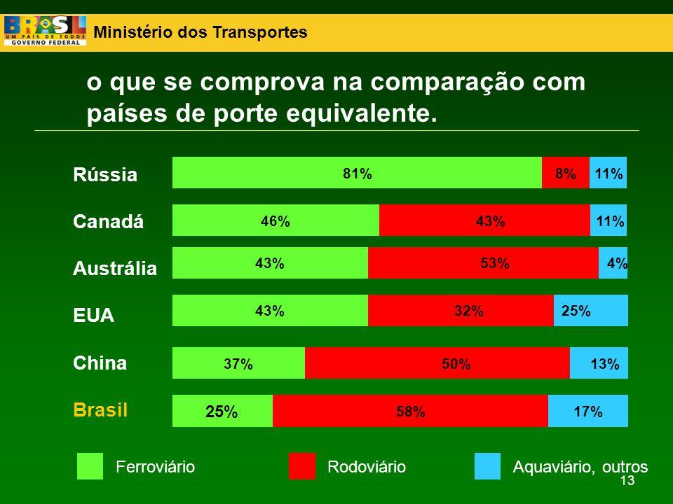 Ministério dos Transportes 13 o que se comprova na comparação com países de porte equivalente. 13% 25% 4% 11% 81% 43%46% 53%43% 32%43% 50%37% 58%17% 2