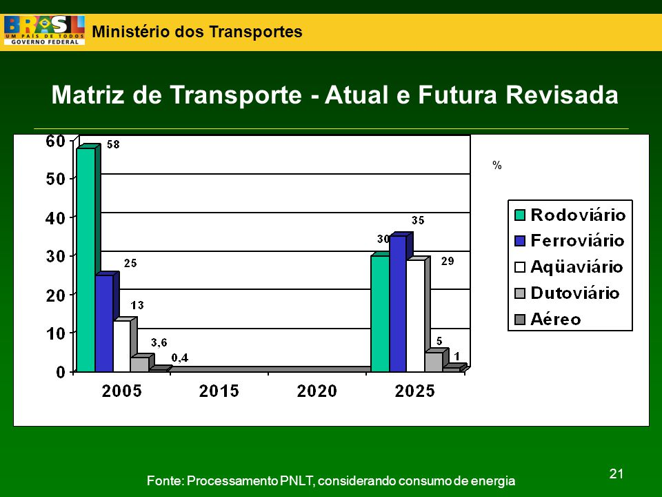 Ministério dos Transportes 21 Fonte: Processamento PNLT, considerando consumo de energia Matriz de Transporte - Atual e Futura Revisada %