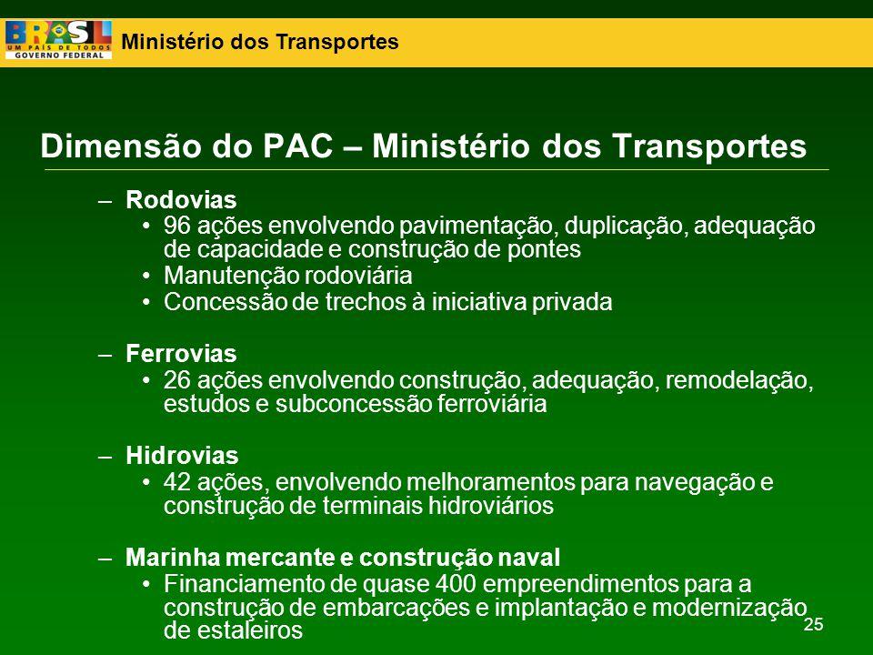 Ministério dos Transportes 25 –Rodovias 96 ações envolvendo pavimentação, duplicação, adequação de capacidade e construção de pontes Manutenção rodovi