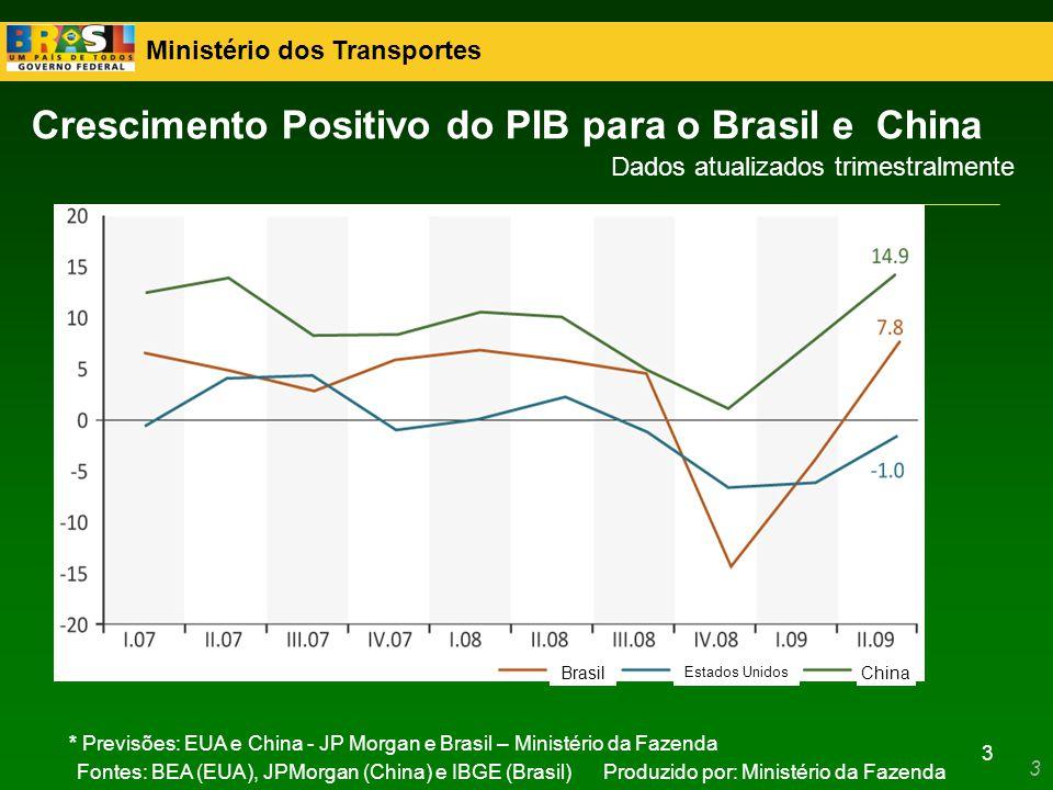 Ministério dos Transportes 3 Fontes: BEA (EUA), JPMorgan (China) e IBGE (Brasil)Produzido por: Ministério da Fazenda Crescimento Positivo do PIB para