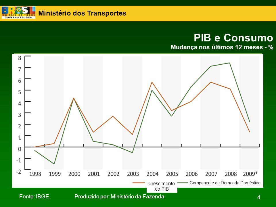 Ministério dos Transportes 4 PIB e Consumo Mudança nos últimos 12 meses - % Fonte: IBGEProduzido por: Ministério da Fazenda Crescimento do PIB Compone