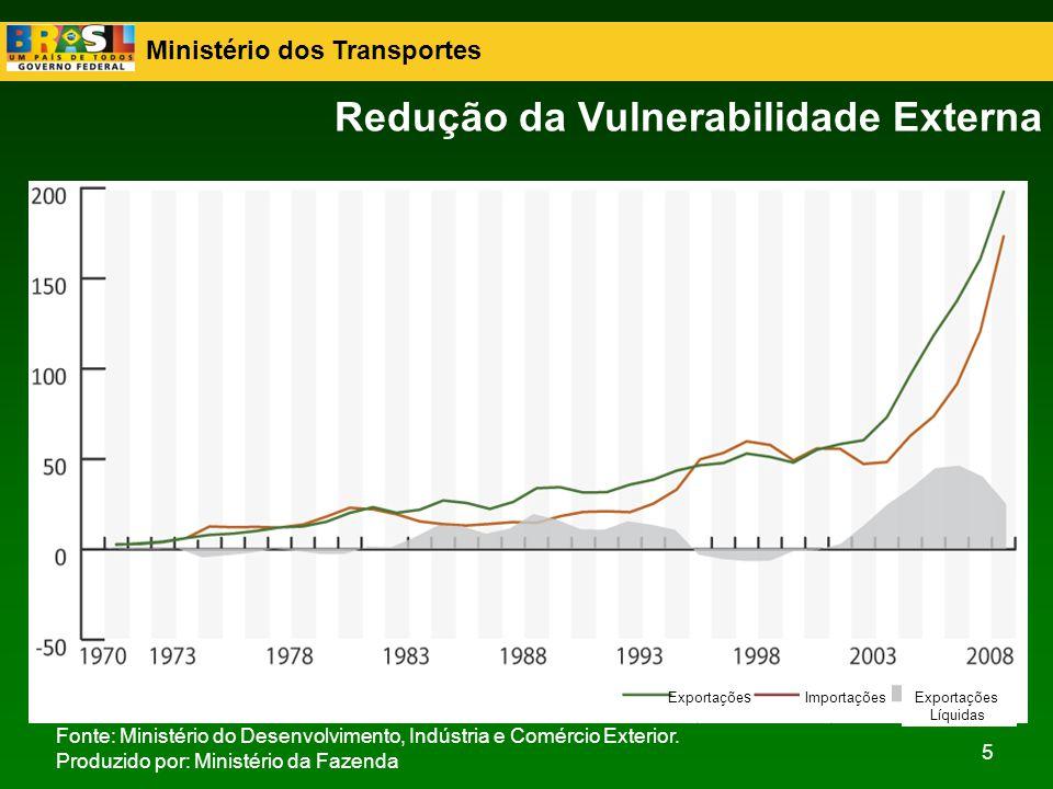 Ministério dos Transportes 5 Redução da Vulnerabilidade Externa Fonte: Ministério do Desenvolvimento, Indústria e Comércio Exterior. Produzido por: Mi