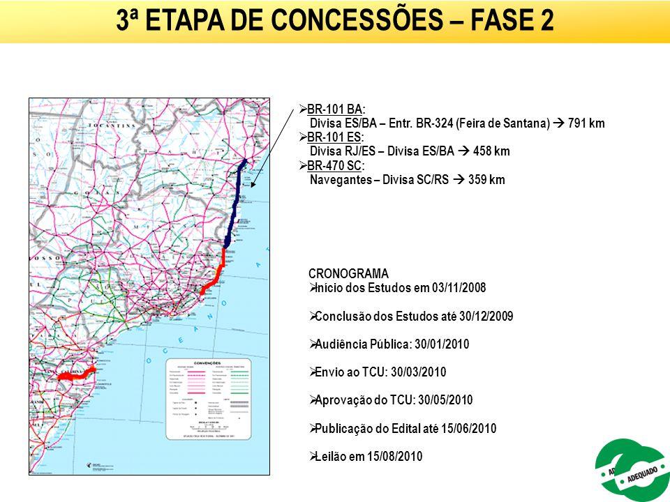53  BR-101 BA: Divisa ES/BA – Entr. BR-324 (Feira de Santana)  791 km  BR-101 ES: Divisa RJ/ES – Divisa ES/BA  458 km  BR-470 SC: Navegantes – Di