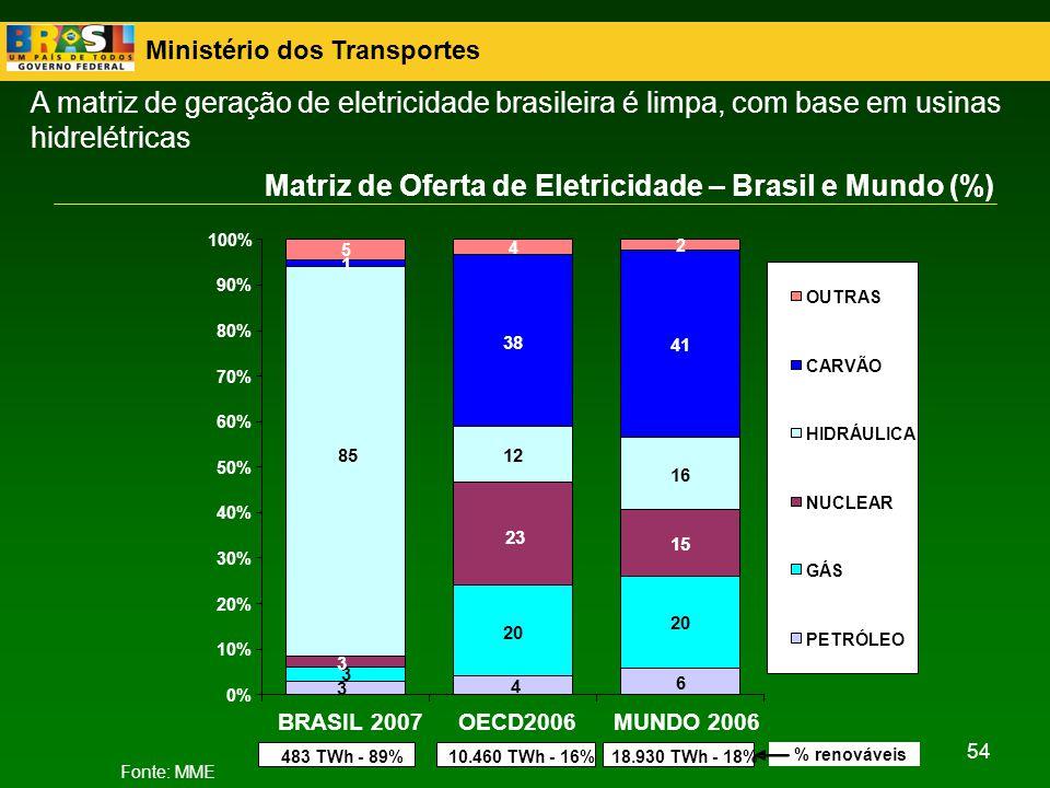 Ministério dos Transportes 54 Matriz de Oferta de Eletricidade – Brasil e Mundo (%) 6 20 15 12 16 1 38 41 5 4 2 3 4 3 23 3 85 0% 10% 20% 30% 40% 50% 6