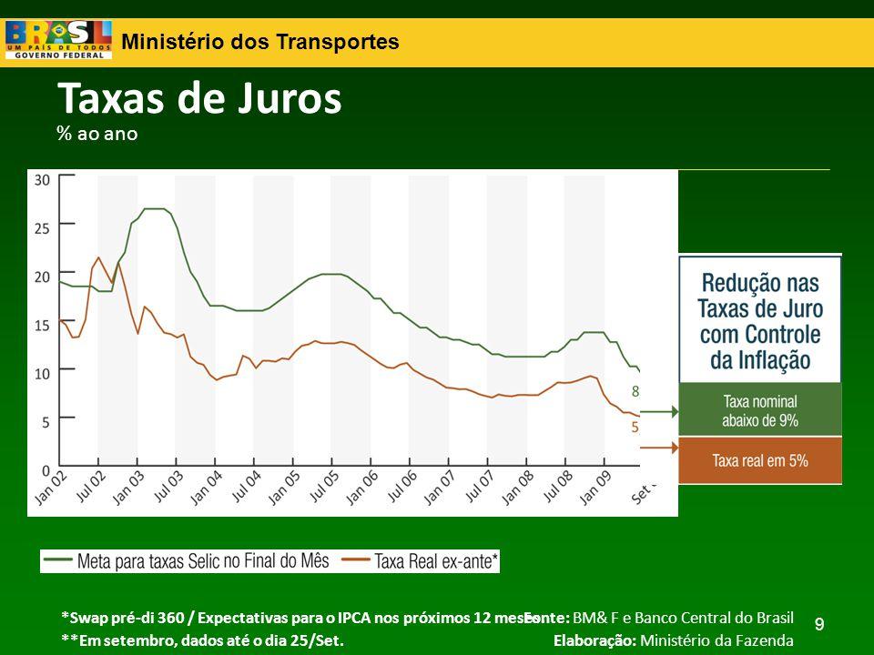 Ministério dos Transportes 10 Evolução da Composição do Crédito Fonte: Banco Central do Brasil Elaboração: Ministério da Fazenda Saldo em Valores Nominais – R$ Bilhões e % PIB