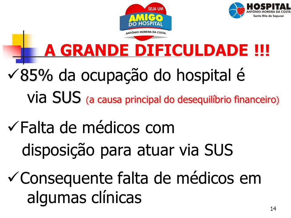 14 A GRANDE DIFICULDADE !!! 85% 85% da ocupação do hospital é SUS ( a causa principal do desequilíbrio financeiro ) via SUS ( a causa principal do des