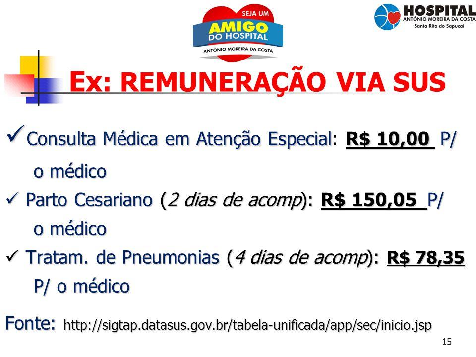 15 Ex : REMUNERAÇÃO VIA SUS Consulta Médica em Atenção EspecialR$ 10,00 P/ Consulta Médica em Atenção Especial: R$ 10,00 P/ o médico o médico Parto Ce