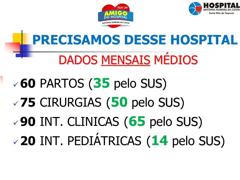 3 PRECISAMOS DESSE HOSPITAL DADOS MENSAIS MÉDIOS SUS 60 PARTOS ( 35 pelo SUS) SUS 75 CIRURGIAS ( 50 pelo SUS) SUS 90 INT. CLINICAS ( 65 pelo SUS) SUS