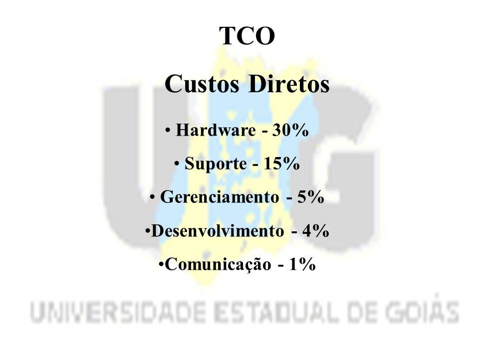 Custos Diretos Hardware - 30% Suporte - 15% Gerenciamento - 5% Desenvolvimento - 4% Comunicação - 1%
