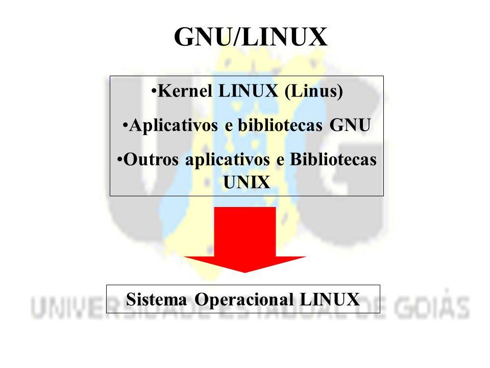 GNU/LINUX Kernel LINUX (Linus) Aplicativos e bibliotecas GNU Outros aplicativos e Bibliotecas UNIX Sistema Operacional LINUX
