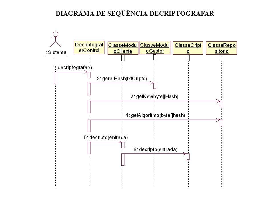DIAGRAMA DE SEQÜÊNCIA DECRIPTOGRAFAR