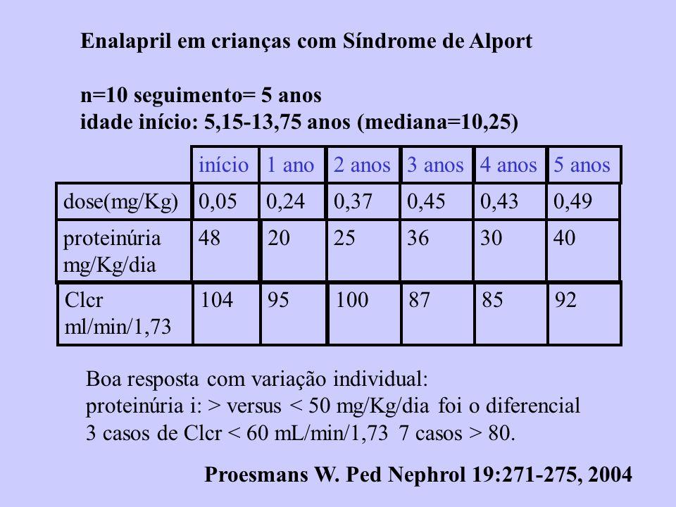 Enalapril em crianças com Síndrome de Alport n=10 seguimento= 5 anos idade início: 5,15-13,75 anos (mediana=10,25) 1 ano2 anos3 anos4 anosinício dose(mg/Kg) proteinúria mg/Kg/dia 0,240,370,450,430,05 2025363048 Proesmans W.