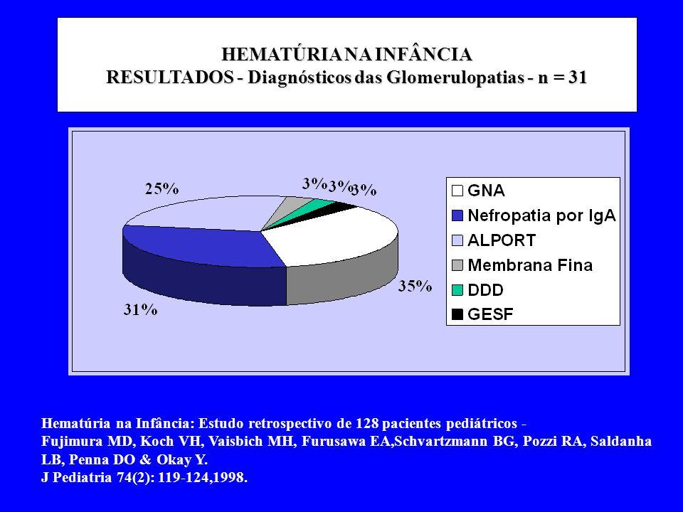 Geier P et al.Nephrology Dialysis Transplantation 18 (4),372,2003 Ciclosporina no tratamento da Síndrome de Alport t de tratamento = 6 m com enalapril + 6 meses enalapril + CYA