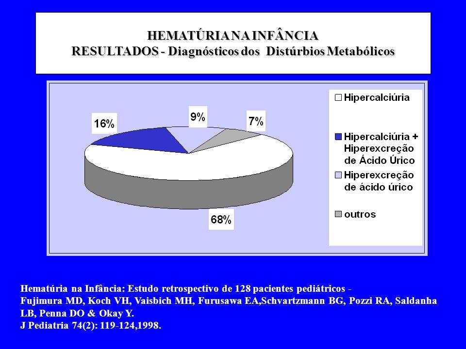 HEMATÚRIA NA INFÂNCIA RESULTADOS - DIAGNÓSTICOS DIAGNÓSTICOS Nº CASOS% Distúrbios Metabólicos 45 35,2 Distúrbios Metabólicos 45 35,2 Glomerulopatias 32 25,0 Distúrbios Metabólicos+Litíase 2721,0 Litíase Idiopática12 9,3 Inconclusivos 6 4,7 Tuberculose renal 1 0,8 Anomalis Vasculares 1 0,8 Tumor de Wilms 1 0,8 Tumor de Wilms 1 0,8 Anemia Falciforme 1 0,8 Alport + Hpercalciúria 1 0,8 Tuberculose + Hipercalciúria 1 0,8 TOTAL 128 100,0 Hematúria na Infância: Estudo retrospectivo de 128 pacientes pediátricos - Fujimura MD, Koch VH, Vaisbich MH, Furusawa EA,Schvartzmann BG, Pozzi RA, Saldanha LB, Penna DO & Okay Y.