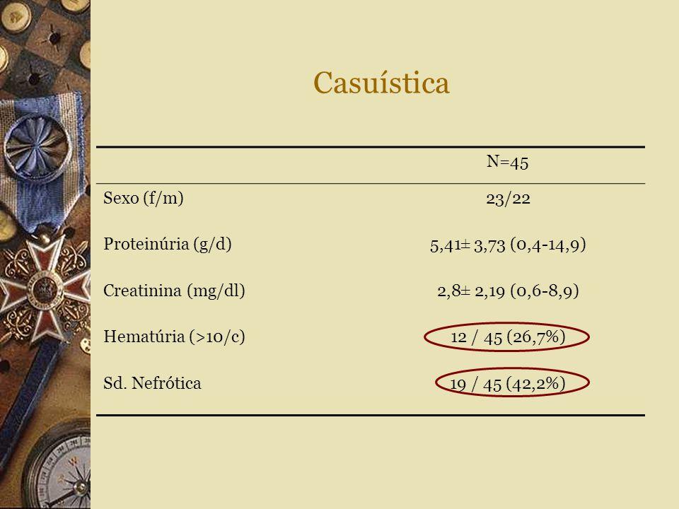 Casuística N=45 Sexo (f/m)23/22 Proteinúria (g/d)5,41± 3,73 (0,4-14,9) Creatinina (mg/dl)2,8± 2,19 (0,6-8,9) Hematúria (>10/c)12 / 45 (26,7%) Sd. Nefr