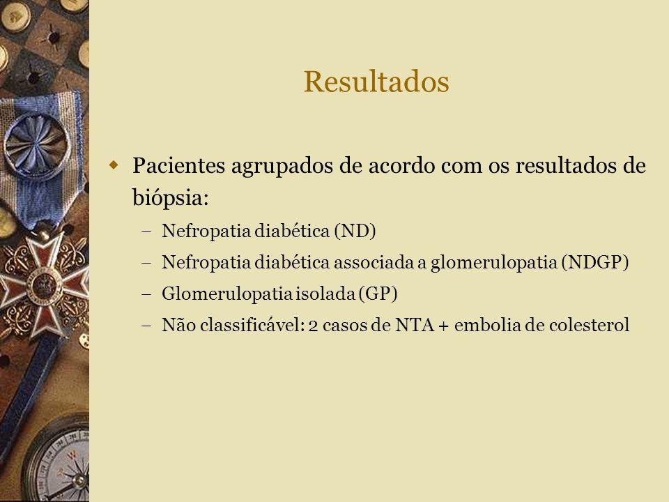 Resultados  Pacientes agrupados de acordo com os resultados de biópsia: – Nefropatia diabética (ND) – Nefropatia diabética associada a glomerulopatia