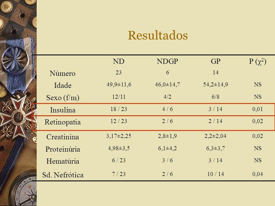 Resultados NDNDGPGPP (χ 2 ) Número 23614 Idade 49,9±11,646,0±14,754,2±14,9NS Sexo (f/m) 12/114/26/8NS Insulina 18 / 234 / 63 / 140,01 Retinopatia 12 /