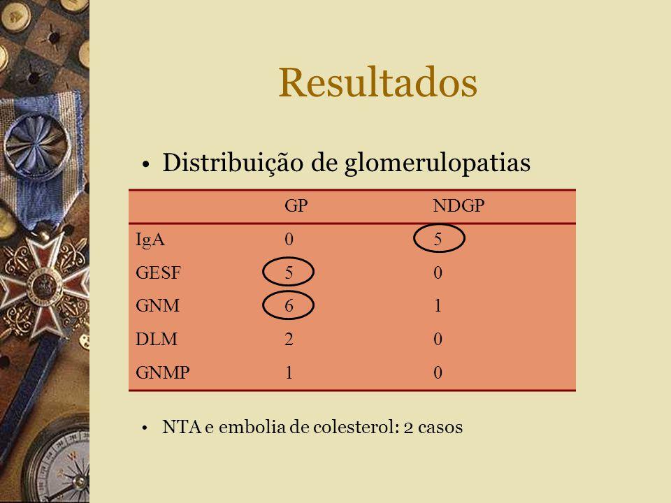 Resultados Distribuição de glomerulopatias NTA e embolia de colesterol: 2 casos GPNDGP IgA05 GESF50 GNM61 DLM20 GNMP10
