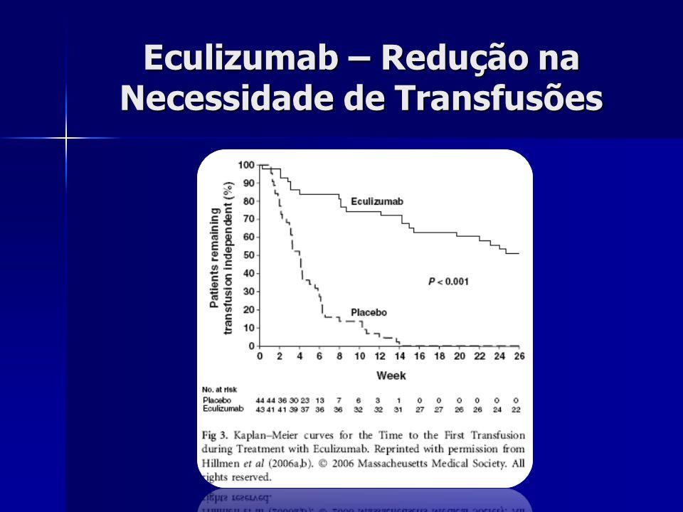Eculizumab – Redução na Necessidade de Transfusões
