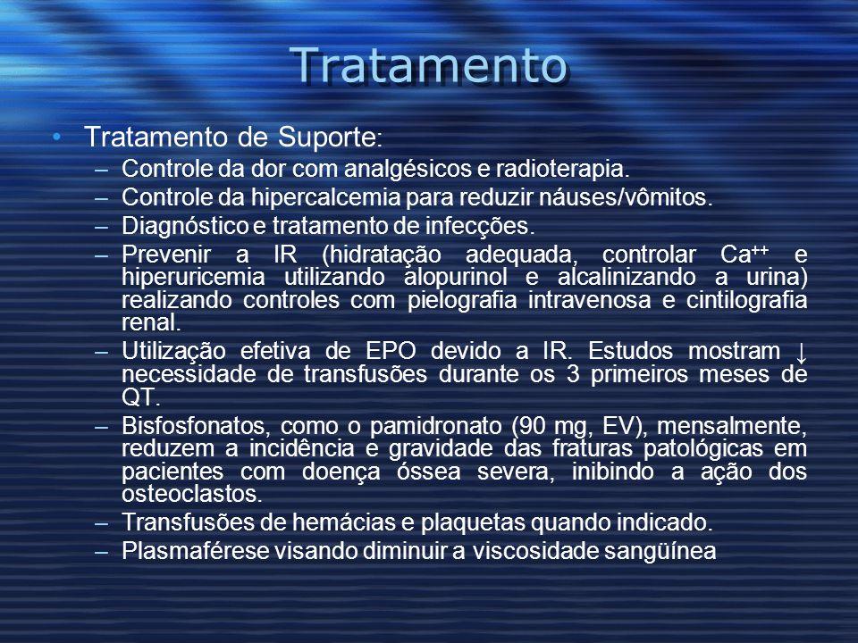 Tratamento Tratamento de Suporte : –Controle da dor com analgésicos e radioterapia.