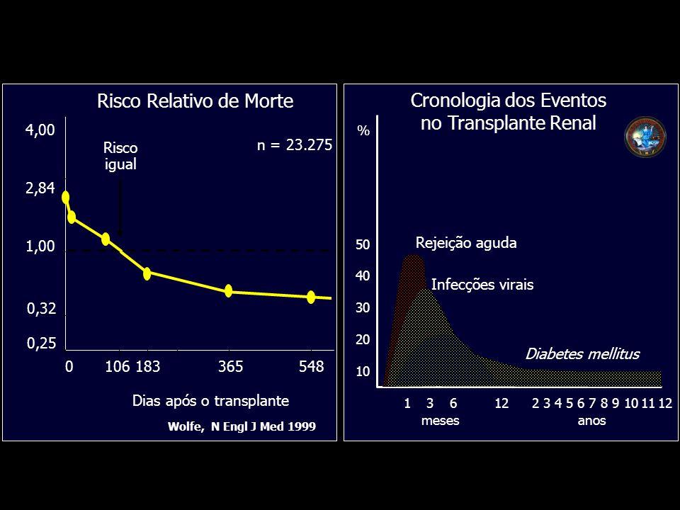 Wolfe, N Engl J Med 1999 4,00 2,84 1,00 0,32 0,25 Dias após o transplante Risco Relativo de Morte 0106183365548 n = 23.275 Risco igual % 50 40 30 20 10 1361223456789101112 mesesanos Rejeição aguda Infecções virais Diabetes mellitus Cronologia dos Eventos no Transplante Renal