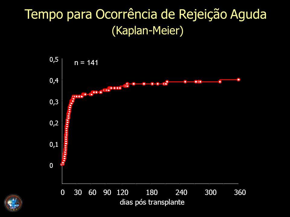 Tempo para Ocorrência de Rejeição Aguda (Kaplan-Meier) dias pós transplante 0306090120180240300360 0 0,1 0,2 0,3 0,4 0,5 n = 141