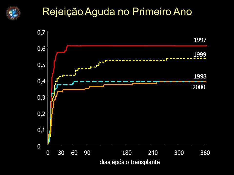 dias após o transplante 0306090180240300360 0 0,1 0,2 0,3 0,4 0,5 0,6 0,7 1997 1998 1999 2000 Rejeição Aguda no Primeiro Ano