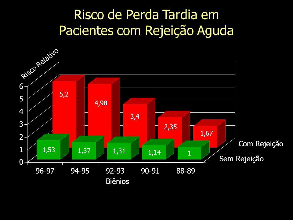 0 1 2 3 4 5 6 Risco Relativo 96-9794-9592-9390-9188-89 Sem Rejeição Biênios Meier Kriesche, Transplantation 2000 Com Rejeição 5,2 4,98 3,4 2,35 1,67 n = 63.045 Risco de Perda Tardia em Pacientes com Rejeição Aguda 1,53 1,37 1,31 1,14 1