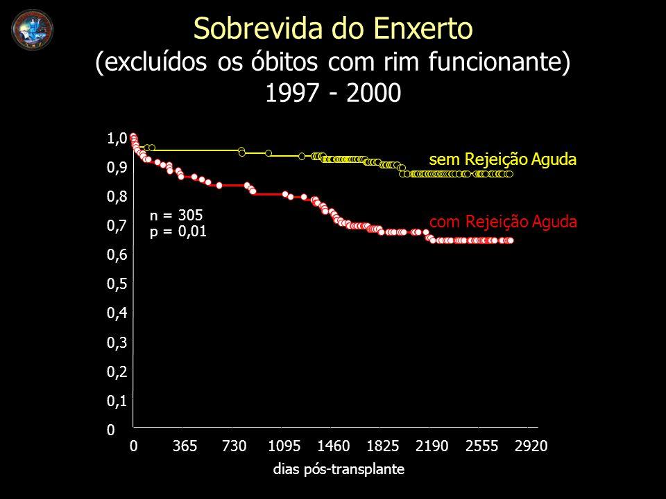 Sobrevida do Enxerto (excluídos os óbitos com rim funcionante) 1997 - 2000 dias pós-transplante 0365730109514601825219025552920 0 0,1 0,2 0,3 0,4 0,5 0,6 0,7 0,8 0,9 1,0 sem Rejeição Aguda n = 305 p = 0,01 com Rejeição Aguda