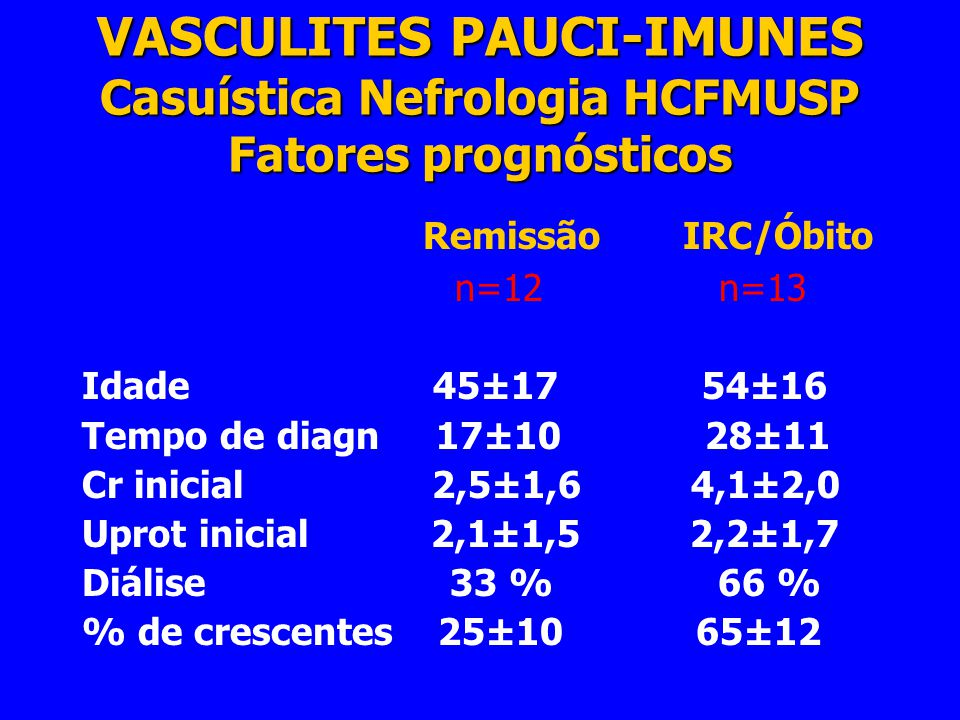 VASCULITES RENAIS PAUCI-IMUNES Resumo de 30 pacientes seguidos na Nefrologia HCFMUSP 4Quadro clínico predominante : GN crescêntica pauci-imune, insuficiência renal dialítica, manifestações extra-renais leves ou ausentes 4Diagnóstico muito tardio, especialmente nas vasculites limitadas ao rim 4Pouca remissão, IRCT e mortalidade elevadas 4Lesão histológica renal predominante: GN segmentar e focal necrotizante com crescentes