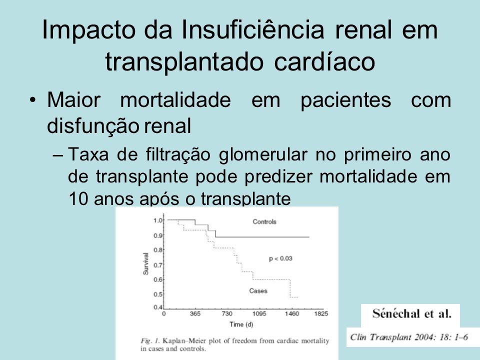 Impacto da Insuficiência renal em transplantado cardíaco Maior mortalidade em pacientes com disfunção renal –Taxa de filtração glomerular no primeiro