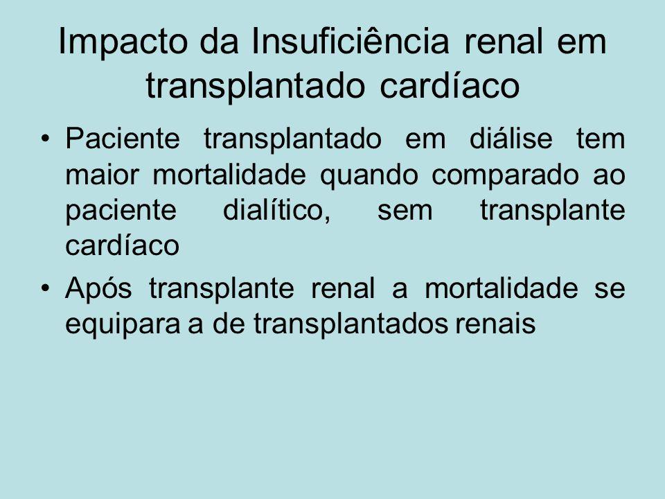 Impacto da Insuficiência renal em transplantado cardíaco Paciente transplantado em diálise tem maior mortalidade quando comparado ao paciente dialític