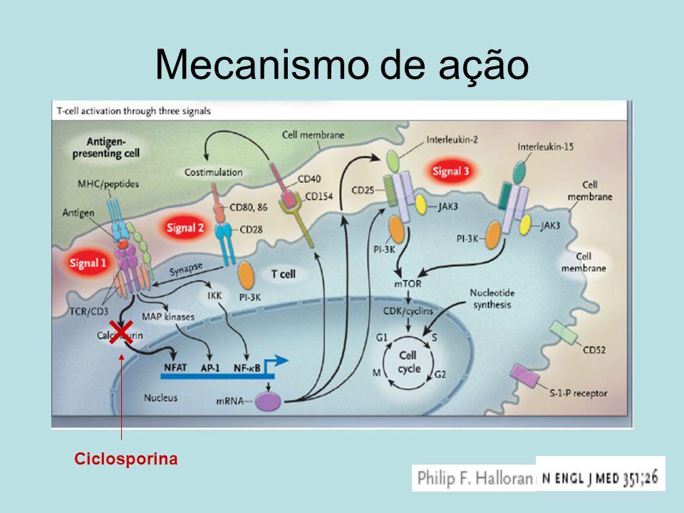 Mecanismo de ação Ciclosporina