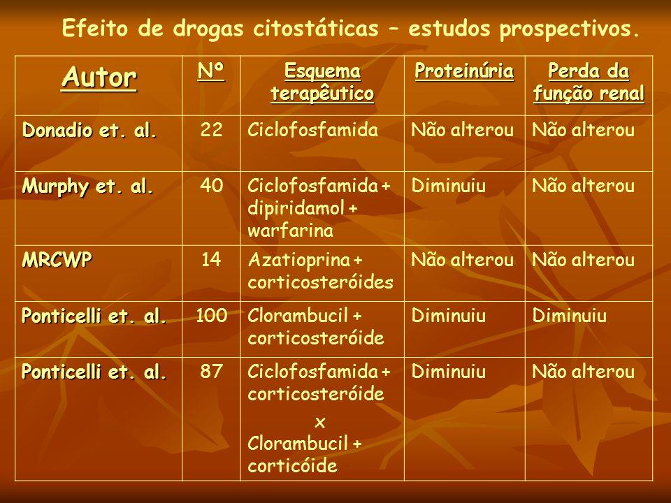 AutorNº Esquema terapêutico Proteinúria Perda da função renal Donadio et.