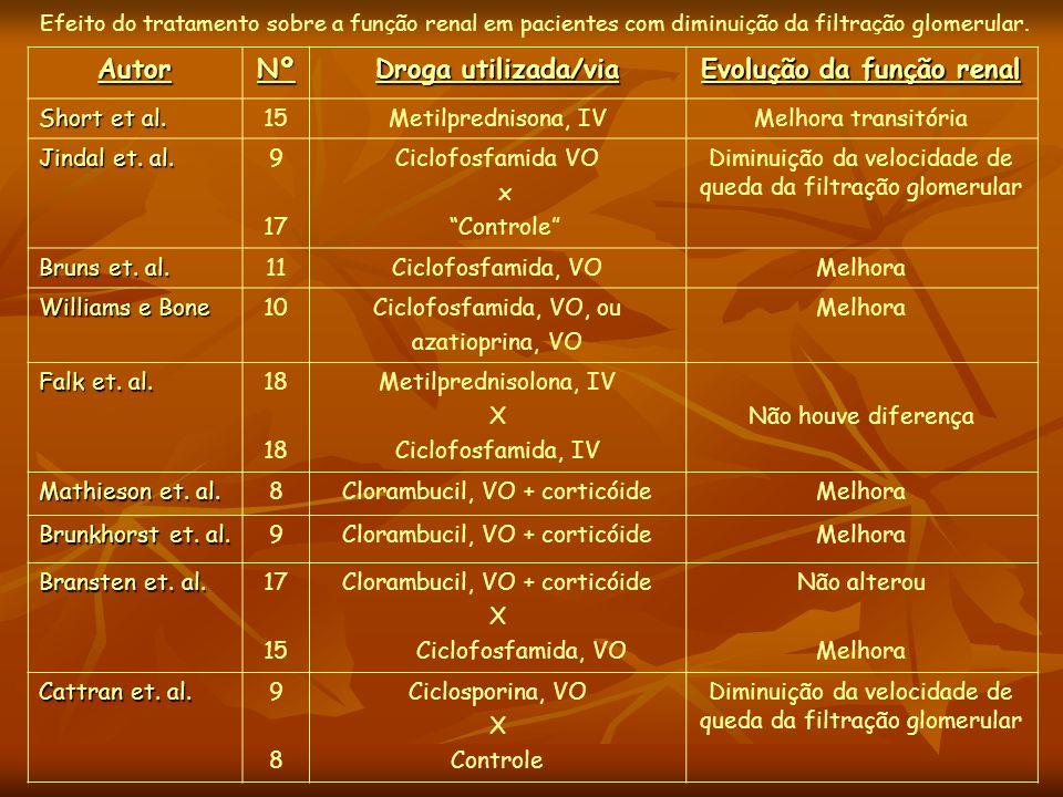"""AutorNº Droga utilizada/via Evolução da função renal Short et al. 15Metilprednisona, IVMelhora transitória Jindal et. al. 9 17 Ciclofosfamida VO x """"Co"""