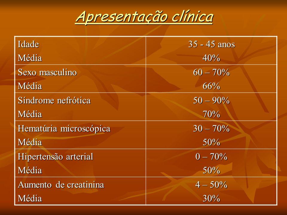 Apresentação clínica IdadeMédia 35 - 45 anos 40% Sexo masculino Média 60 – 70% 66% Síndrome nefrótica Média 50 – 90% 70% Hematúria microscópica Média 30 – 70% 50% Hipertensão arterial Média 0 – 70% 50% Aumento de creatinina Média 4 – 50% 30%