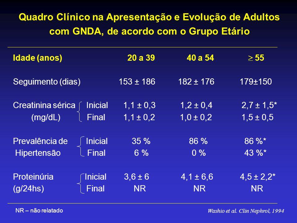 Idade (anos) 20 a 39 40 a 54  55 Seguimento (dias) 153 ± 186 182 ± 176 179±150 Creatinina sérica Inicial 1,1 ± 0,3 1,2 ± 0,4 2,7 ± 1,5* (mg/dL) Final 1,1 ± 0,2 1,0 ± 0,2 1,5 ± 0,5 Prevalência de Inicial 35 % 86 % 86 %* Hipertensão Final 6 % 0 % 43 %* Proteinúria Inicial 3,6 ± 6 4,1 ± 6,6 4,5 ± 2,2* (g/24hs) Final NR NR NR NR – não relatado Washio et al.