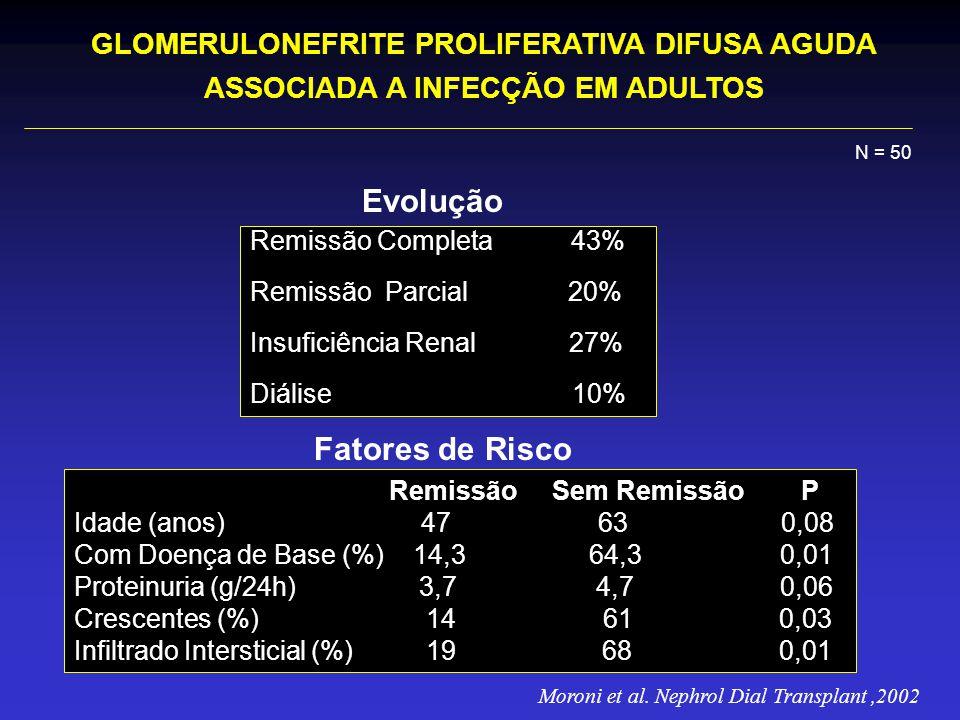 Evolução Remissão Completa 43% Remissão Parcial 20% Insuficiência Renal 27% Diálise 10% Remissão Sem Remissão P Idade (anos) 47 63 0,08 Com Doença de Base (%) 14,3 64,3 0,01 Proteinuria (g/24h) 3,7 4,7 0,06 Crescentes (%) 14 61 0,03 Infiltrado Intersticial (%) 19 68 0,01 Fatores de Risco GLOMERULONEFRITE PROLIFERATIVA DIFUSA AGUDA ASSOCIADA A INFECÇÃO EM ADULTOS N = 50 Moroni et al.