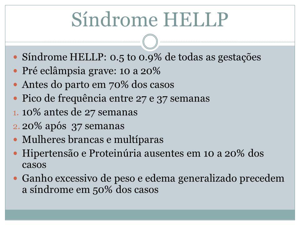 Síndrome HELLP Síndrome HELLP: 0.5 to 0.9% de todas as gestações Pré eclâmpsia grave: 10 a 20% Antes do parto em 70% dos casos Pico de frequência entr