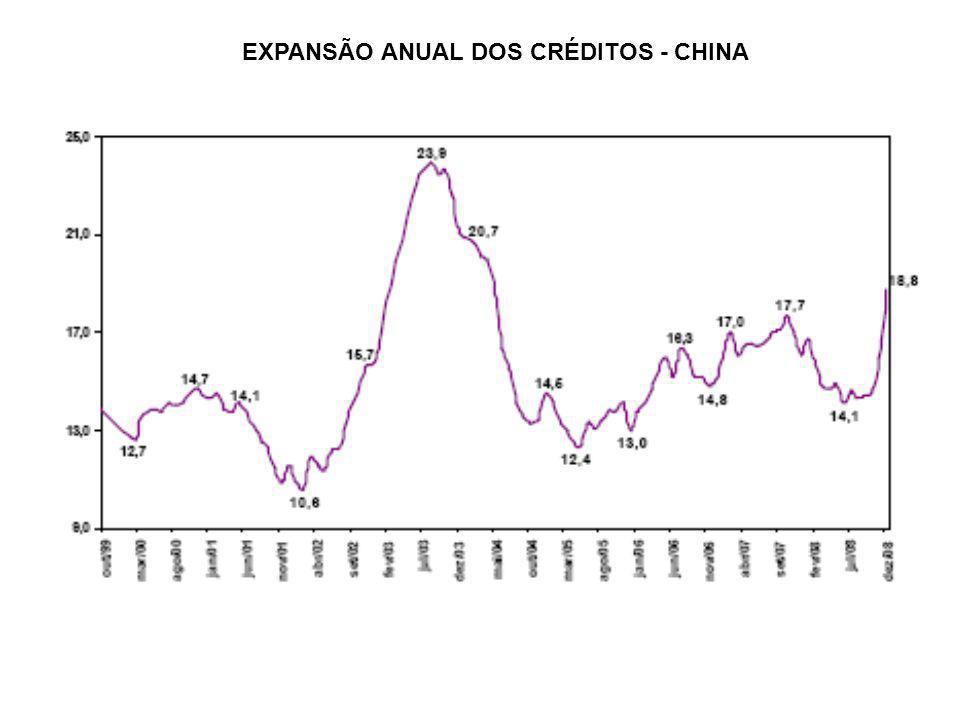 EXPANSÃO ANUAL DOS CRÉDITOS - CHINA