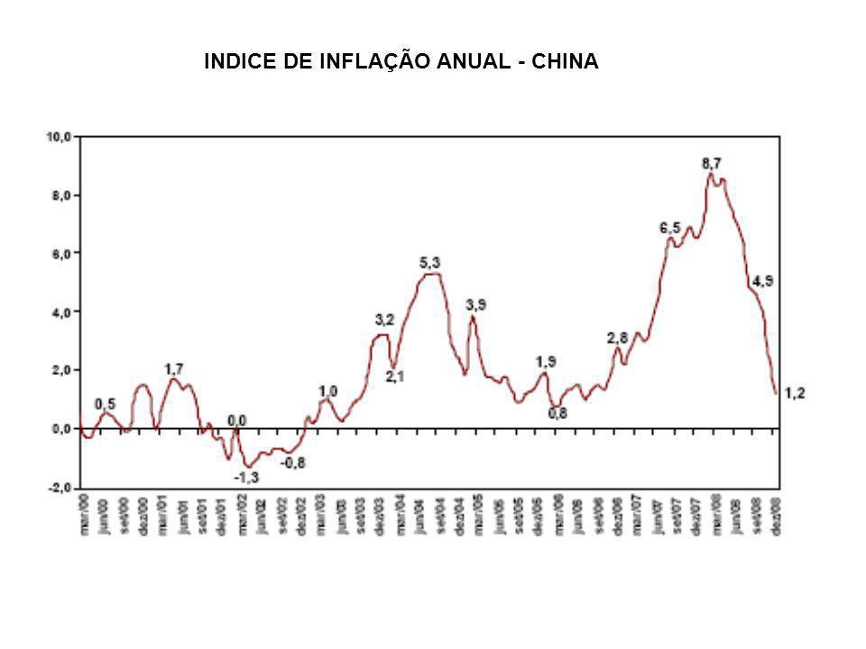 INDICE DE INFLAÇÃO ANUAL - CHINA