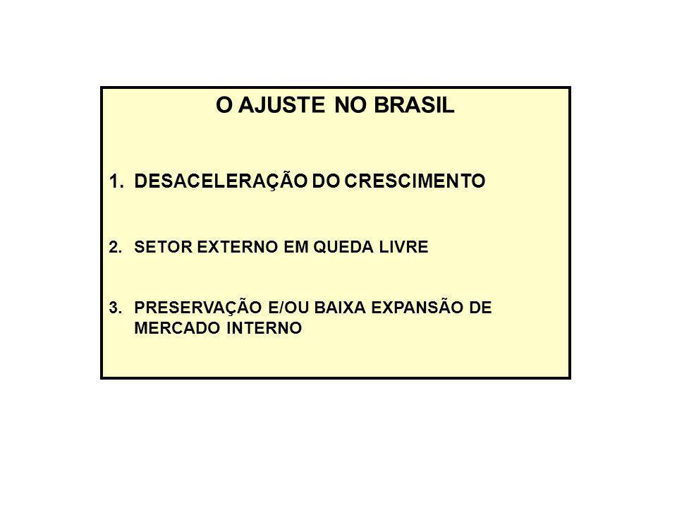 O AJUSTE NO BRASIL 1.DESACELERAÇÃO DO CRESCIMENTO 2.SETOR EXTERNO EM QUEDA LIVRE 3.PRESERVAÇÃO E/OU BAIXA EXPANSÃO DE MERCADO INTERNO
