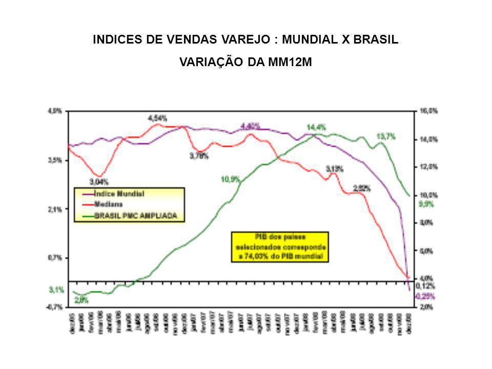 INDICES DE VENDAS VAREJO : MUNDIAL X BRASIL VARIAÇÃO DA MM12M