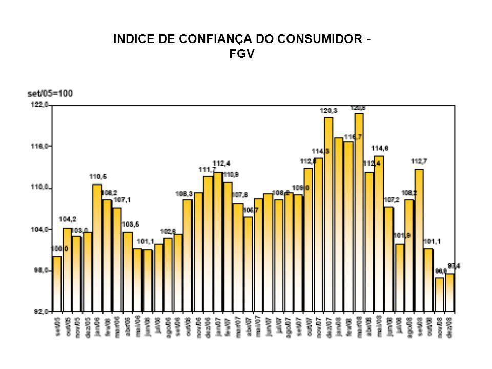 INDICE DE CONFIANÇA DO CONSUMIDOR - FGV