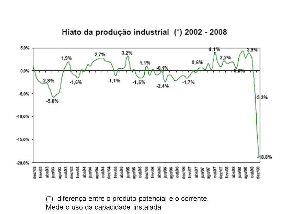 (*) diferença entre o produto potencial e o corrente. Mede o uso da capacidade instalada
