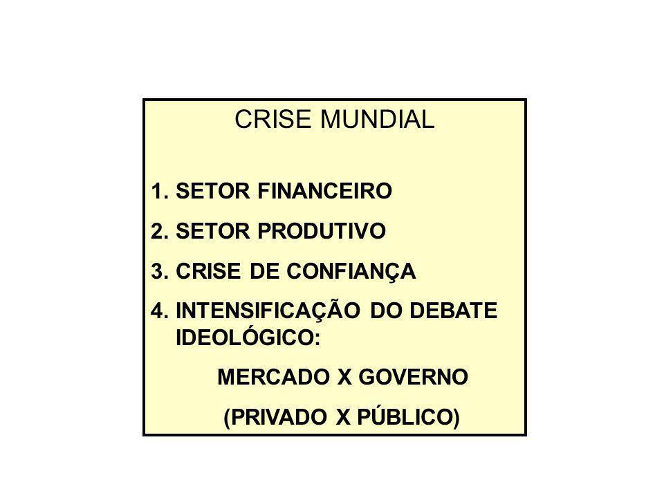 CRISE MUNDIAL 1.SETOR FINANCEIRO 2.SETOR PRODUTIVO 3.CRISE DE CONFIANÇA 4.INTENSIFICAÇÃO DO DEBATE IDEOLÓGICO: MERCADO X GOVERNO (PRIVADO X PÚBLICO)