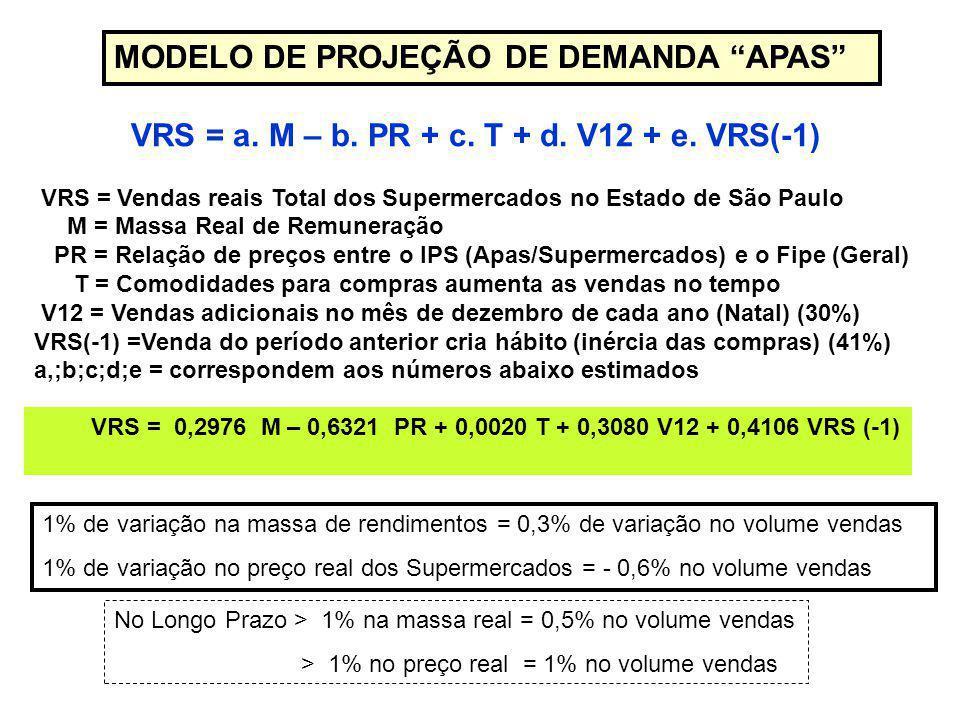 MODELO DE PROJEÇÃO DE DEMANDA APAS VRS = a. M – b.
