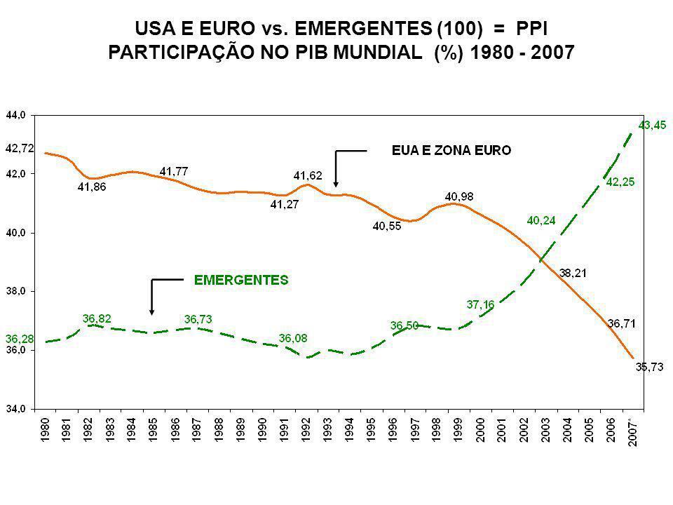 USA E EURO vs. EMERGENTES (100) = PPI PARTICIPAÇÃO NO PIB MUNDIAL (%) 1980 - 2007
