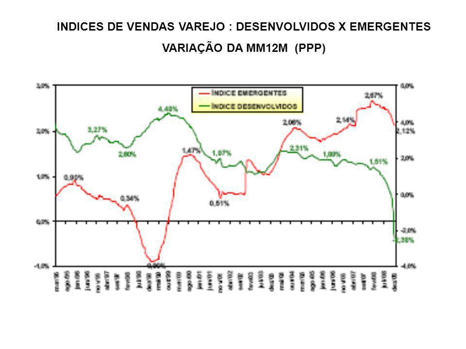 INDICES DE VENDAS VAREJO : DESENVOLVIDOS X EMERGENTES VARIAÇÃO DA MM12M (PPP)