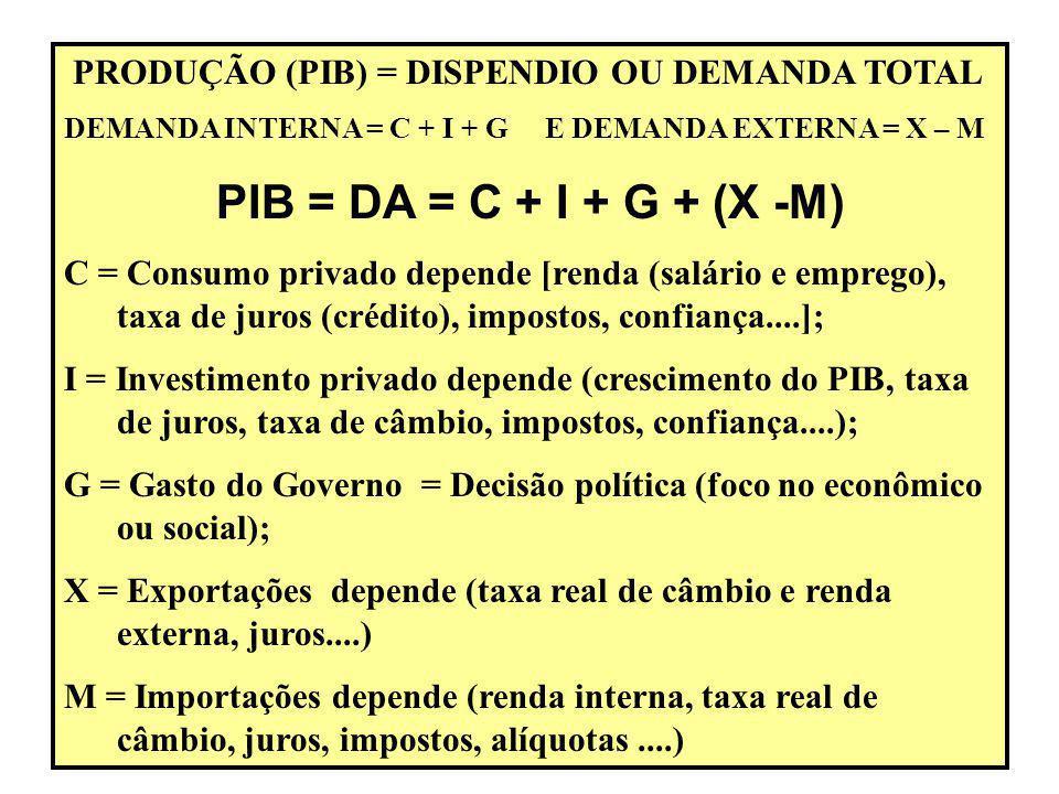 PRODUÇÃO (PIB) = DISPENDIO OU DEMANDA TOTAL DEMANDA INTERNA = C + I + G E DEMANDA EXTERNA = X – M PIB = DA = C + I + G + (X -M) C = Consumo privado depende [renda (salário e emprego), taxa de juros (crédito), impostos, confiança....]; I = Investimento privado depende (crescimento do PIB, taxa de juros, taxa de câmbio, impostos, confiança....); G = Gasto do Governo = Decisão política (foco no econômico ou social); X = Exportações depende (taxa real de câmbio e renda externa, juros....) M = Importações depende (renda interna, taxa real de câmbio, juros, impostos, alíquotas....)